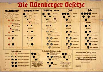 WWII German poster: Nuremberg laws